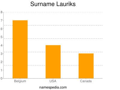 Surname Lauriks