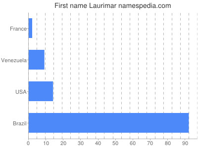 Given name Laurimar