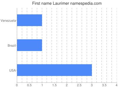 Given name Laurimer