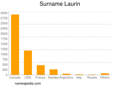 Surname Laurin