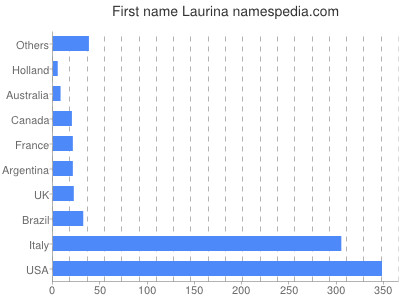 Given name Laurina