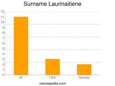 Surname Laurinaitiene