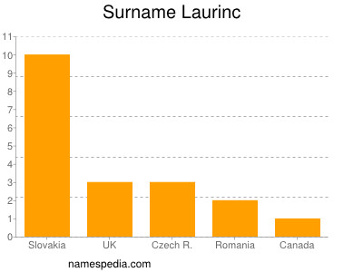 Surname Laurinc