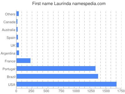 Given name Laurinda