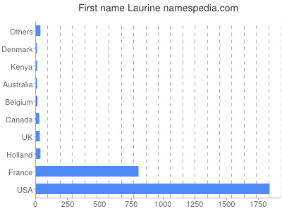 Given name Laurine