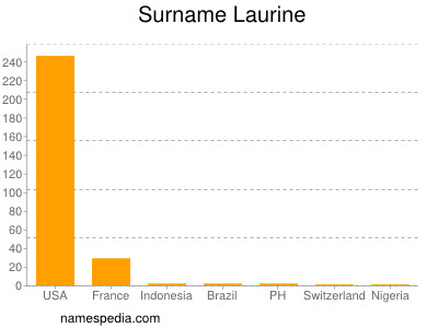 Surname Laurine