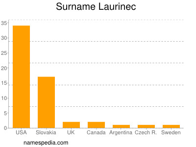 Surname Laurinec