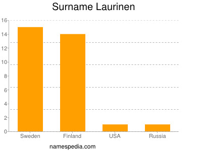 Surname Laurinen