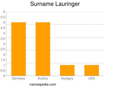 Surname Lauringer