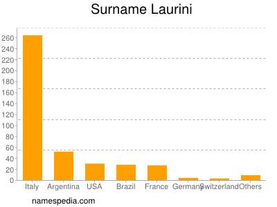 Surname Laurini