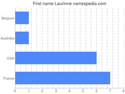 Given name Laurinne