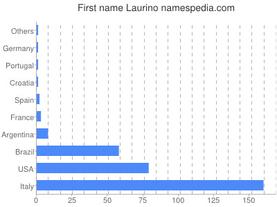 Given name Laurino