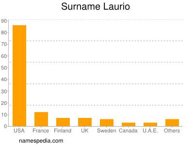 Surname Laurio