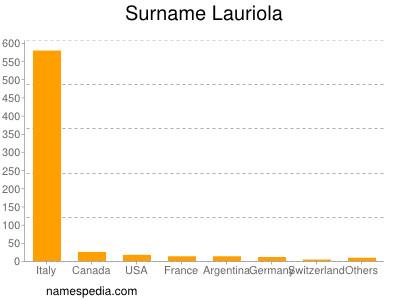 Surname Lauriola