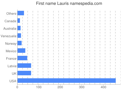 Given name Lauris