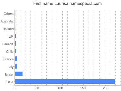 Given name Laurisa