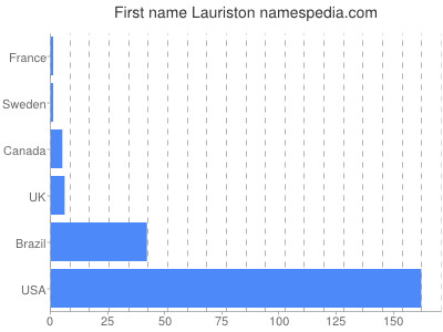 Given name Lauriston