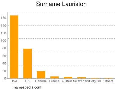 Surname Lauriston