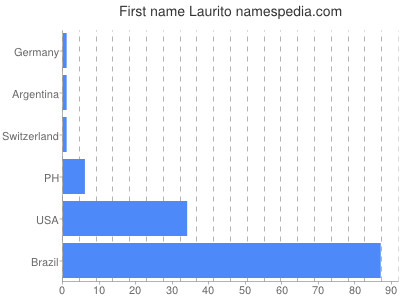 Given name Laurito