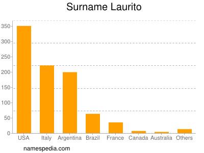 Surname Laurito