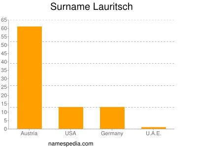 Surname Lauritsch