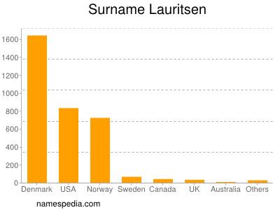 Surname Lauritsen