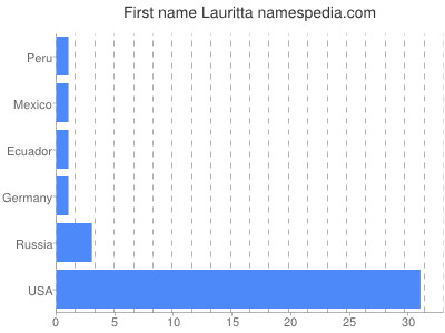 Given name Lauritta