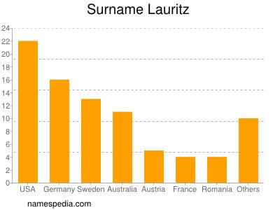Surname Lauritz