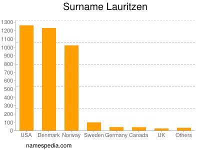 Surname Lauritzen