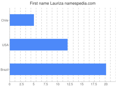 Given name Lauriza