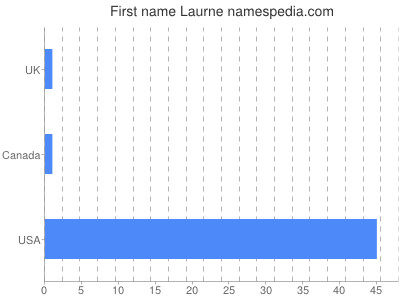 Given name Laurne