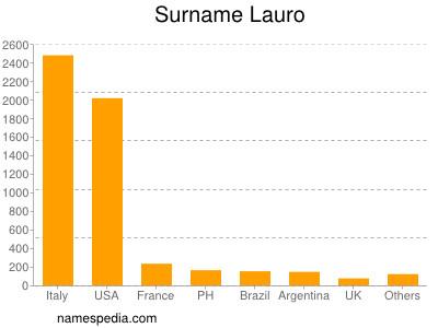 Surname Lauro