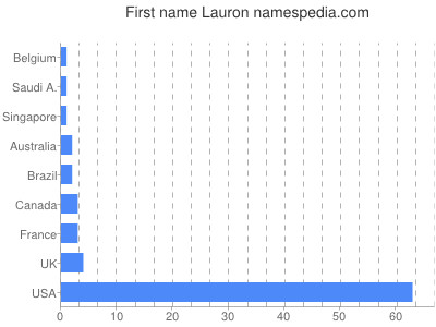 Given name Lauron