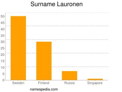 Surname Lauronen