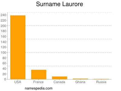 Surname Laurore