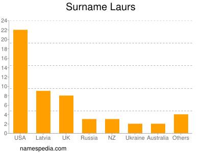 Surname Laurs