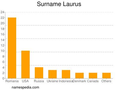 Surname Laurus