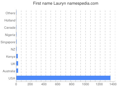 Given name Lauryn