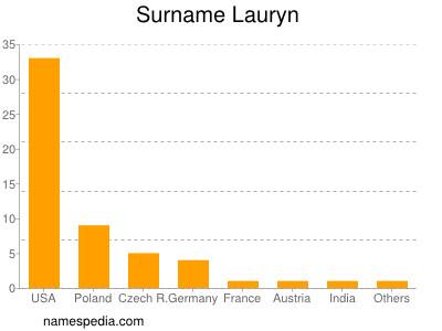 Surname Lauryn