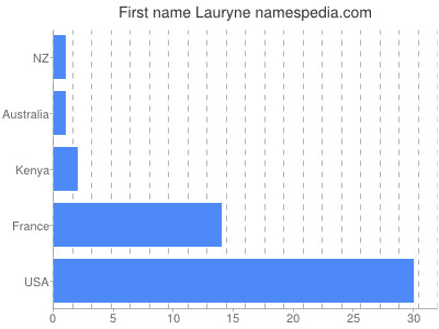 Given name Lauryne