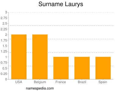 Surname Laurys