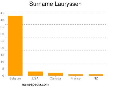 Surname Lauryssen