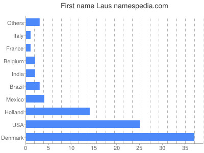 Given name Laus