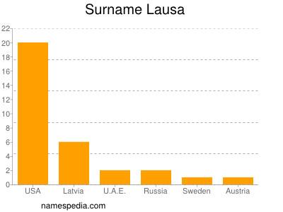 Surname Lausa
