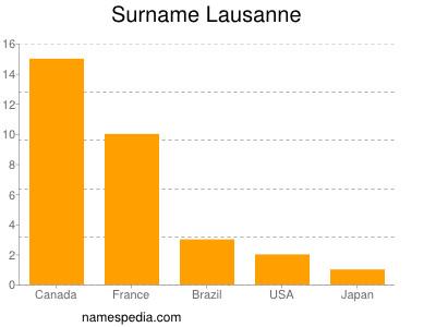 Surname Lausanne