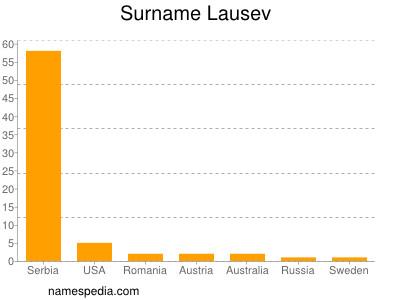 Surname Lausev