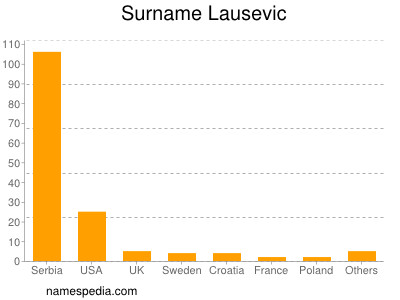 Surname Lausevic