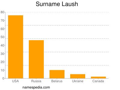 Surname Laush