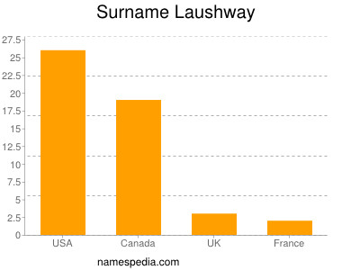 Surname Laushway