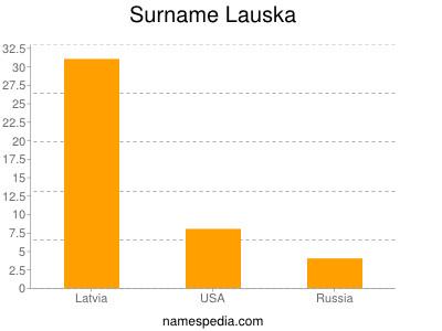 Surname Lauska